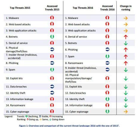 enisa-threat-landscape-report-2016